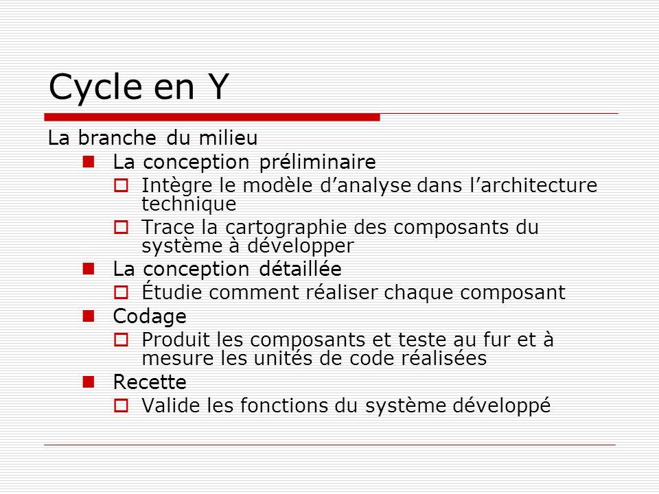 Cycle en Y La branche du milieu La conception préliminaire Intègre le modèle danalyse dans larchitecture technique Trace la cartographie des composant