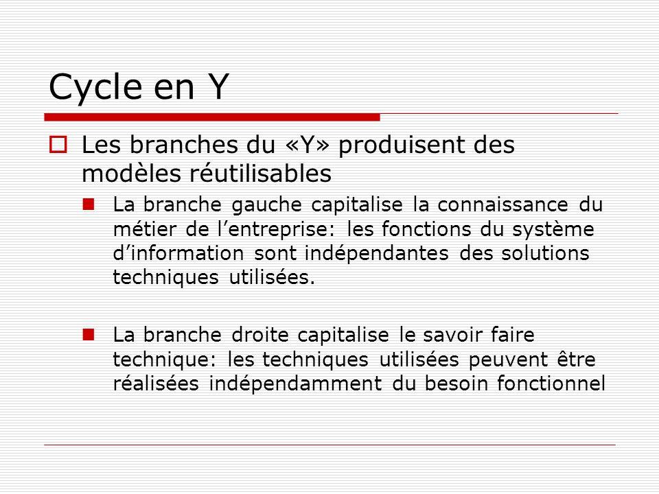 Cycle en Y Les branches du «Y» produisent des modèles réutilisables La branche gauche capitalise la connaissance du métier de lentreprise: les fonctio