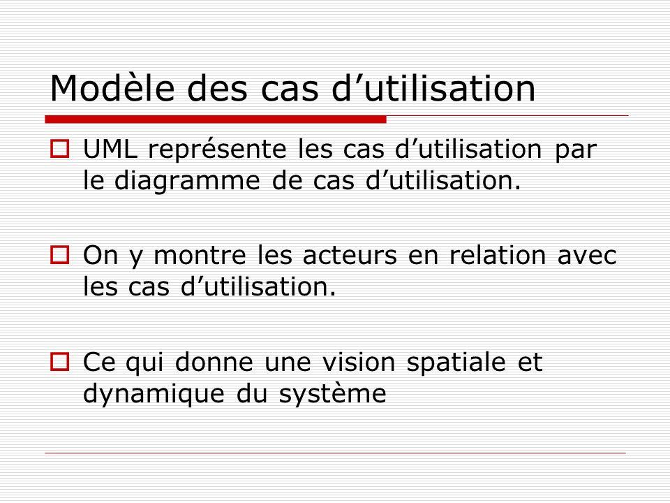 Modèle des cas dutilisation UML représente les cas dutilisation par le diagramme de cas dutilisation. On y montre les acteurs en relation avec les cas