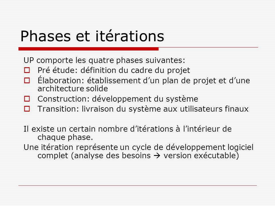 Phases et itérations UP comporte les quatre phases suivantes: Pré étude: définition du cadre du projet Élaboration: établissement dun plan de projet e