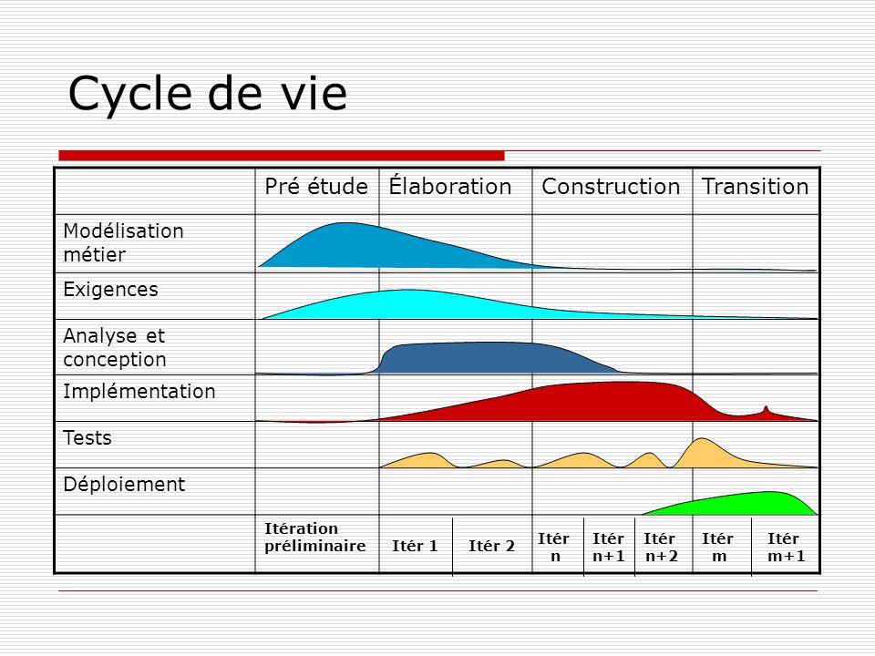Cycle de vie Pré étudeÉlaborationConstructionTransition Modélisation métier Exigences Analyse et conception Implémentation Tests Déploiement Itération