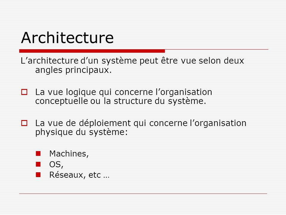 Architecture Larchitecture dun système peut être vue selon deux angles principaux. La vue logique qui concerne lorganisation conceptuelle ou la struct