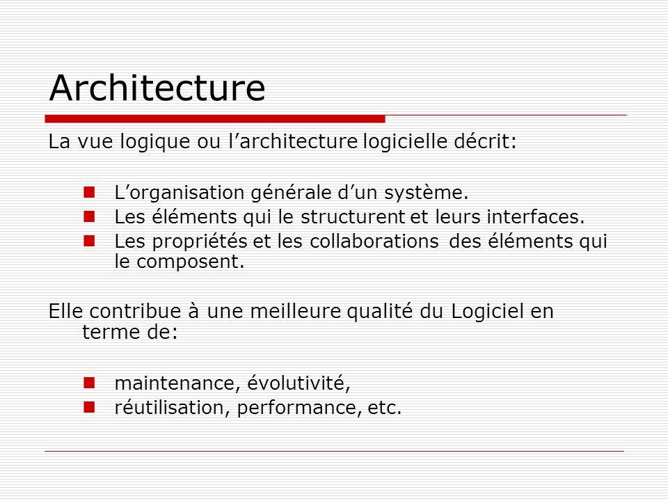 Architecture La vue logique ou larchitecture logicielle décrit: Lorganisation générale dun système. Les éléments qui le structurent et leurs interface