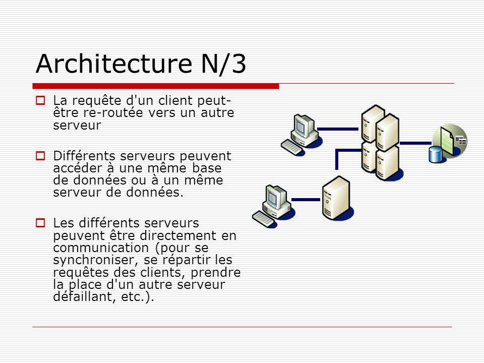 Architecture N/3 La requête d'un client peut- être re-routée vers un autre serveur Différents serveurs peuvent accéder à une même base de données ou à