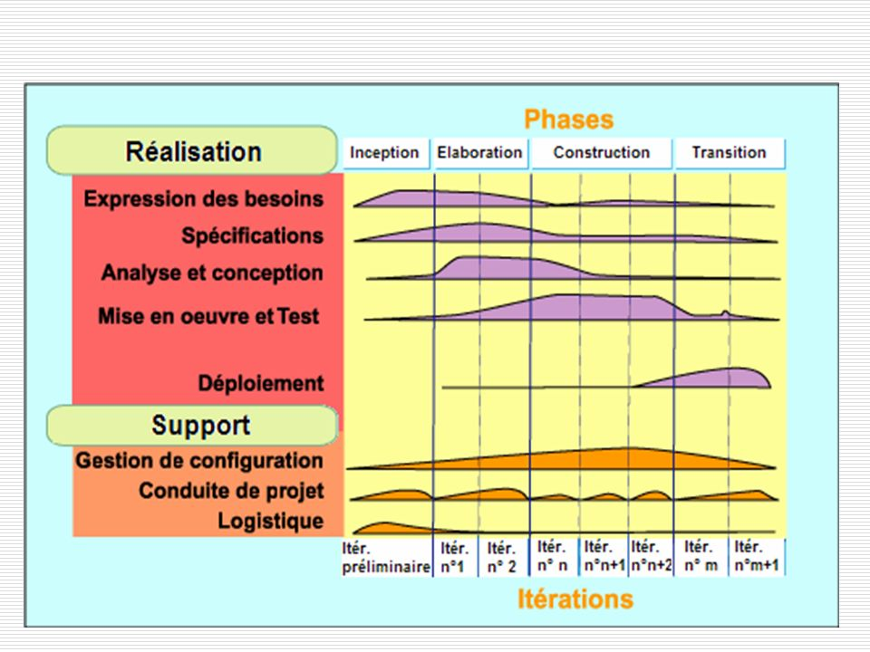 Cycle en Y Two Track Unified Process