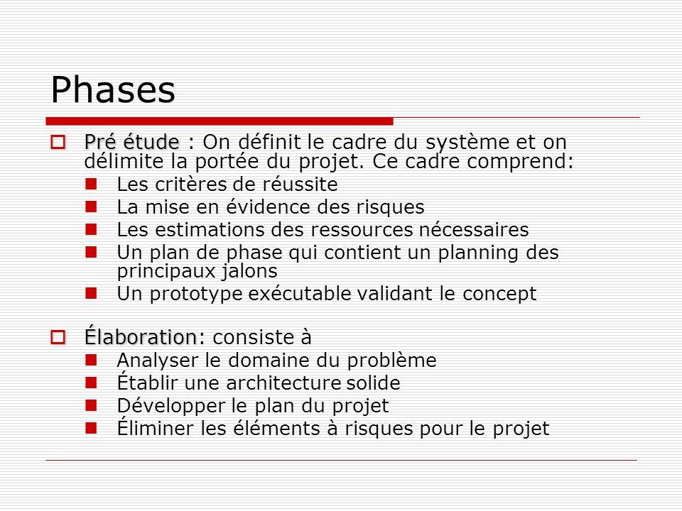 Phases Pré étude Pré étude : On définit le cadre du système et on délimite la portée du projet. Ce cadre comprend: Les critères de réussite La mise en