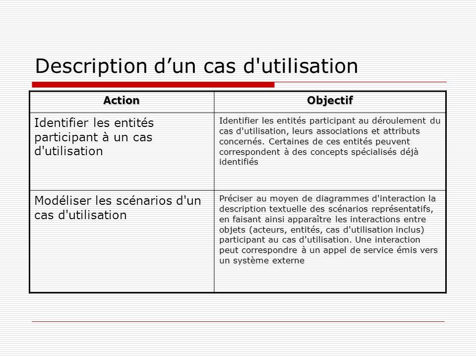 Description dun cas d utilisation ActionObjectif Identifier les entités participant à un cas d utilisation Identifier les entités participant au déroulement du cas d utilisation, leurs associations et attributs concernés.