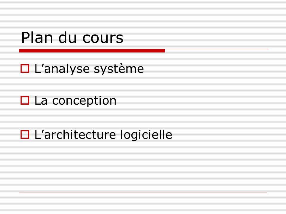 Plan du cours Lanalyse système La conception Larchitecture logicielle