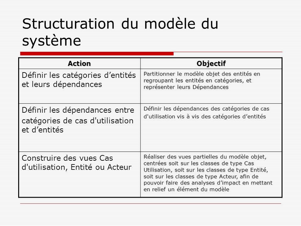 Structuration du modèle du système ActionObjectif Définir les catégories dentités et leurs dépendances Partitionner le modèle objet des entités en regroupant les entités en catégories, et représenter leurs Dépendances Définir les dépendances entre catégories de cas d utilisation et dentités Définir les dépendances des catégories de cas d utilisation vis à vis des catégories dentités Construire des vues Cas d utilisation, Entité ou Acteur Réaliser des vues partielles du modèle objet, centrées soit sur les classes de type Cas Utilisation, soit sur les classes de type Entité, soit sur les classes de type Acteur, afin de pouvoir faire des analyses dimpact en mettant en relief un élément du modèle