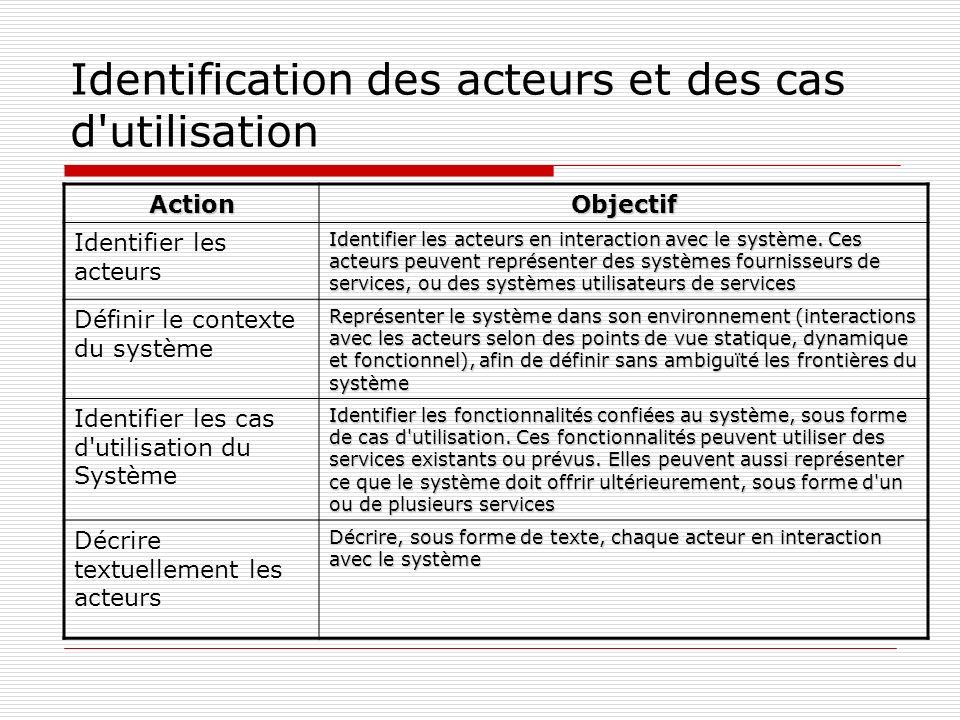 Identification des acteurs et des cas d utilisation ActionObjectif Identifier les acteurs Identifier les acteurs en interaction avec le système.