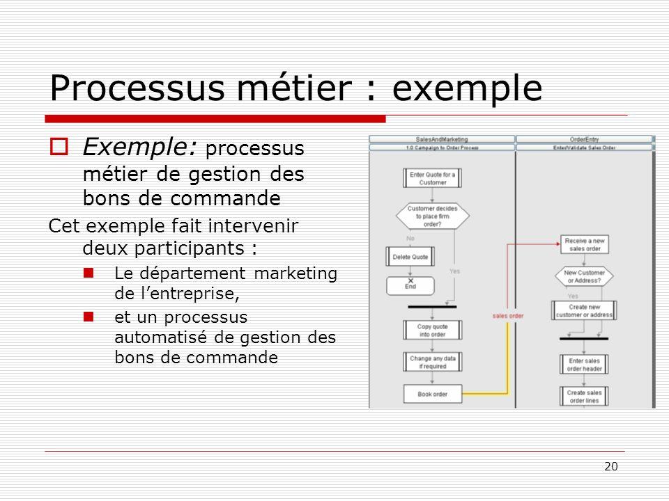 20 Processus métier : exemple Exemple: processus métier de gestion des bons de commande Cet exemple fait intervenir deux participants : Le département