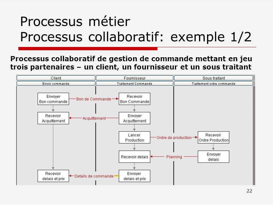 22 Processus métier Processus collaboratif: exemple 1/2 Processus collaboratif de gestion de commande mettant en jeu trois partenaires – un client, un
