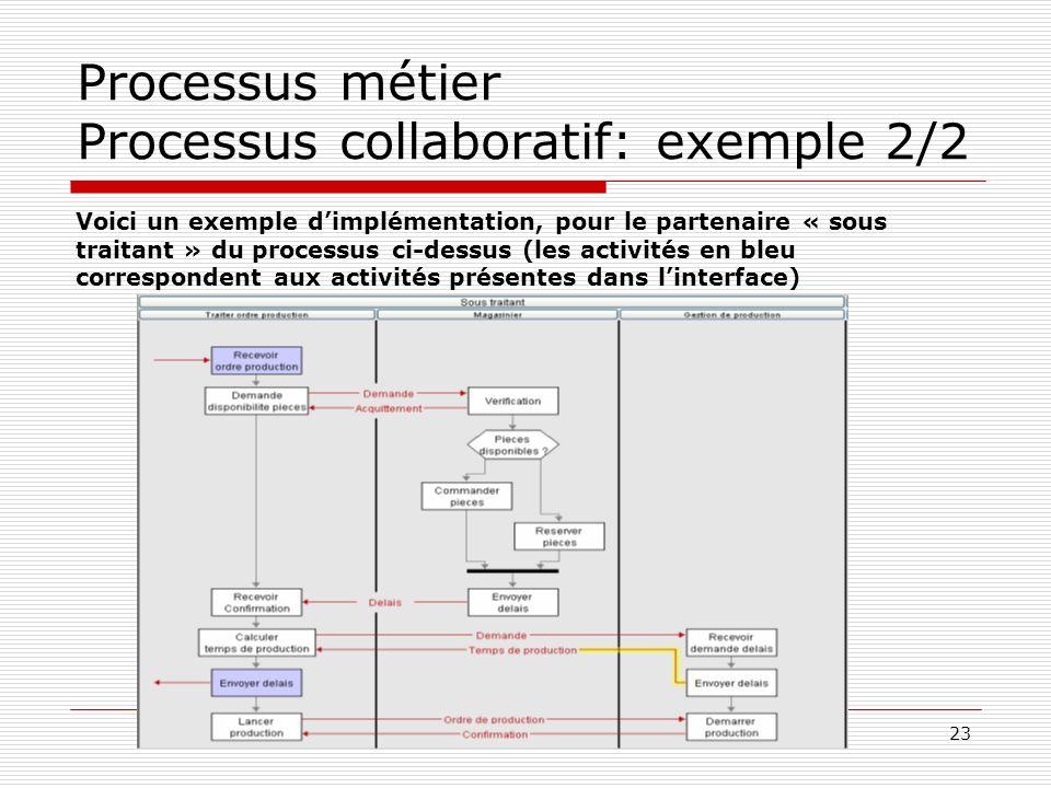 23 Processus métier Processus collaboratif: exemple 2/2 Voici un exemple dimplémentation, pour le partenaire « sous traitant » du processus ci-dessus