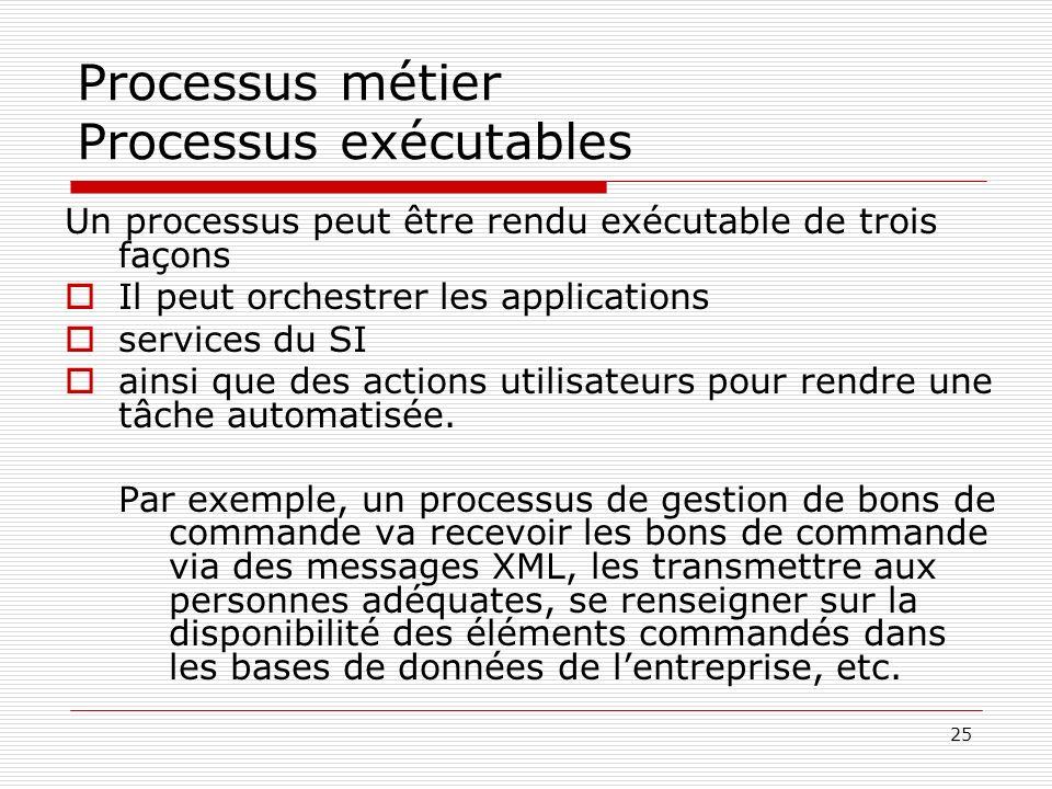 26 Processus métier Processus exécutables (suite) Ceci dit, rendre un processus exécutable ne signifie pas nécessairement lautomatiser Par exemple un processus peut uniquement être lautomatisation de la transmission dinformations entre acteurs (approche Workflow), les actions étant effectuées manuellement par les utilisateurs.