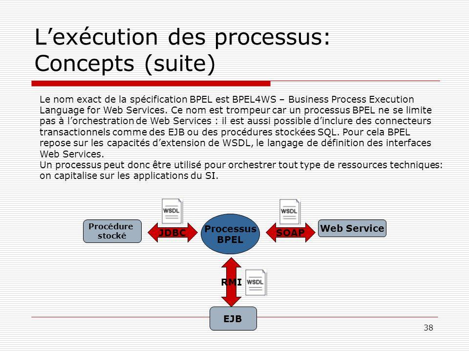 38 Lexécution des processus: Concepts (suite) Processus BPEL Procédure stocké EJB Web Service JDBCSOAP RMI Le nom exact de la spécification BPEL est B