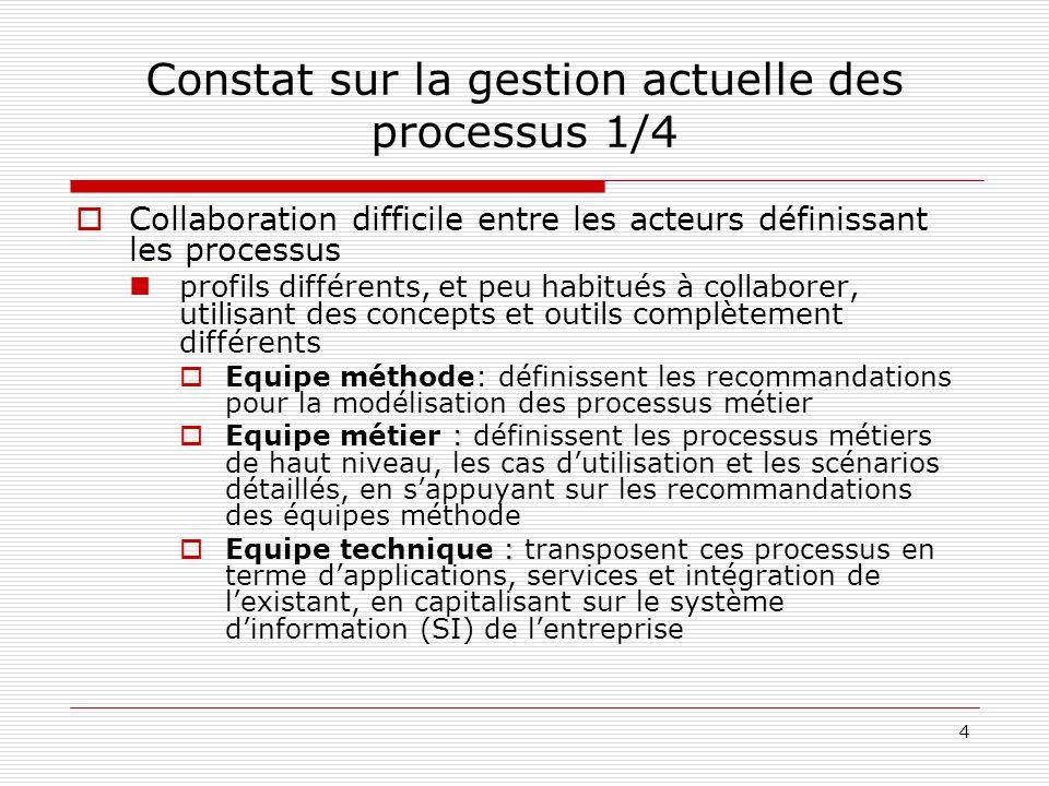 4 Constat sur la gestion actuelle des processus 1/4 Collaboration difficile entre les acteurs définissant les processus profils différents, et peu hab