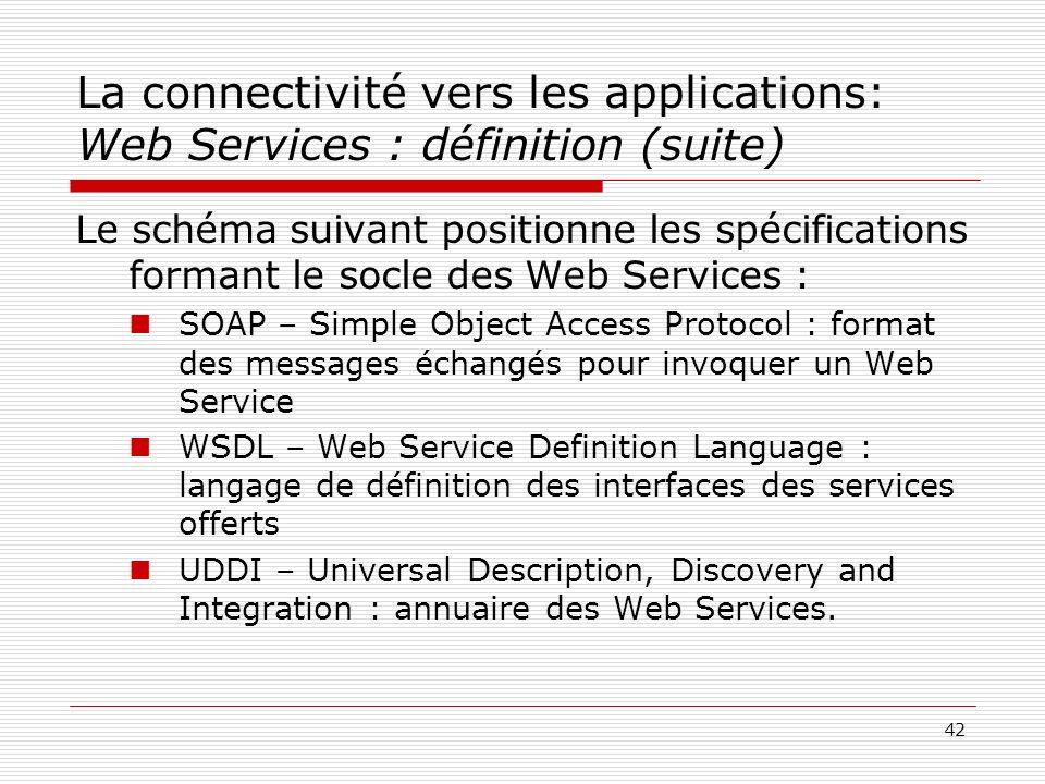 43 La connectivité vers les applications: Web Services : définition (suite) UDDI SOAP Client du web service Interface Implémentation Web service Applications du SI Public standardPrivé propriétaire