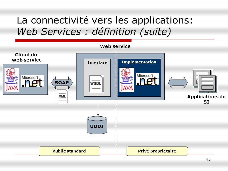 43 La connectivité vers les applications: Web Services : définition (suite) UDDI SOAP Client du web service Interface Implémentation Web service Appli