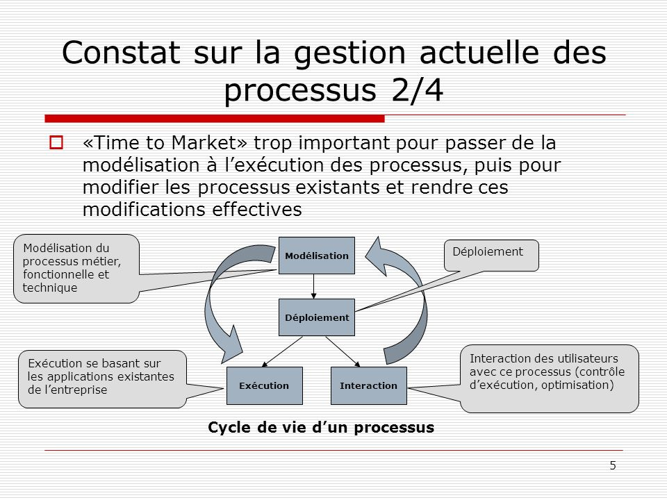 6 Constat sur la gestion actuelle des processus 3/4 Il nexistait pas jusquici doutil unique permettant aux acteurs réalisant les processus de collaborer Pour réaliser un processus exécutable, il y a actuellement cinq étapes : 1.Modélisation par les utilisateurs métiers dans un outil.