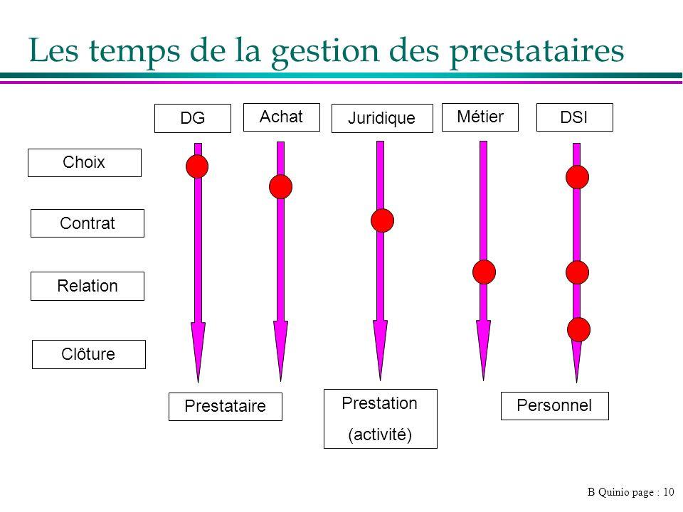 B Quinio page : 10 Prestataire Personnel Prestation (activité) Les temps de la gestion des prestataires Choix Contrat Relation Clôture DSI DG Achat Métier Juridique