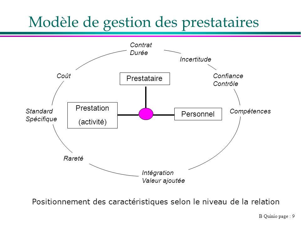 B Quinio page : 9 Prestataire Personnel Prestation (activité) Contrat Durée Incertitude Standard Spécifique Compétences Confiance Contrôle Intégration Valeur ajoutée Rareté Coût Modèle de gestion des prestataires Positionnement des caractéristiques selon le niveau de la relation