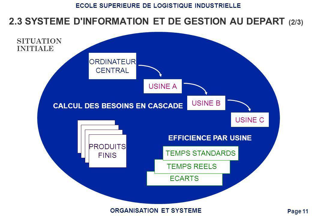 Page 11 ECOLE SUPERIEURE DE LOGISTIQUE INDUSTRIELLE ORGANISATION ET SYSTEME 2.3 SYSTEME D'INFORMATION ET DE GESTION AU DEPART (2/3) ECARTS TEMPS REELS