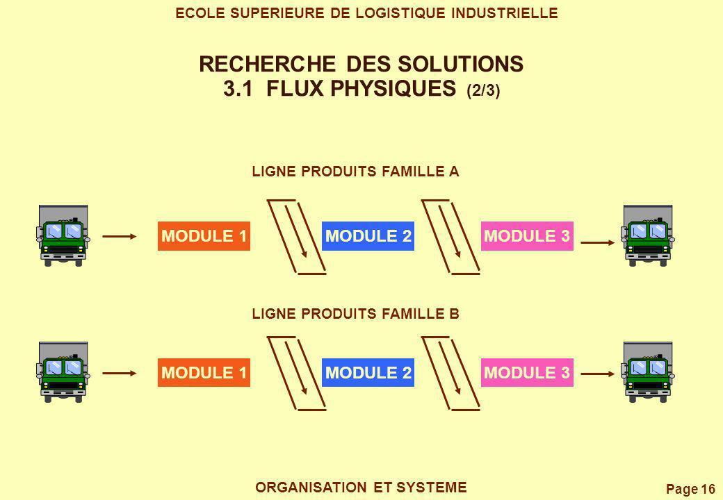 Page 16 ECOLE SUPERIEURE DE LOGISTIQUE INDUSTRIELLE ORGANISATION ET SYSTEME RECHERCHE DES SOLUTIONS 3.1 FLUX PHYSIQUES (2/3) MODULE 1MODULE 2MODULE 3