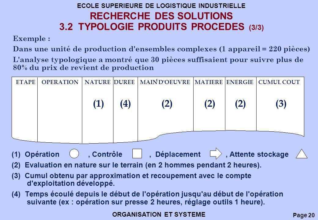 Page 20 ECOLE SUPERIEURE DE LOGISTIQUE INDUSTRIELLE ORGANISATION ET SYSTEME RECHERCHE DES SOLUTIONS 3.2 TYPOLOGIE PRODUITS PROCEDES (3/3) (1) Opératio