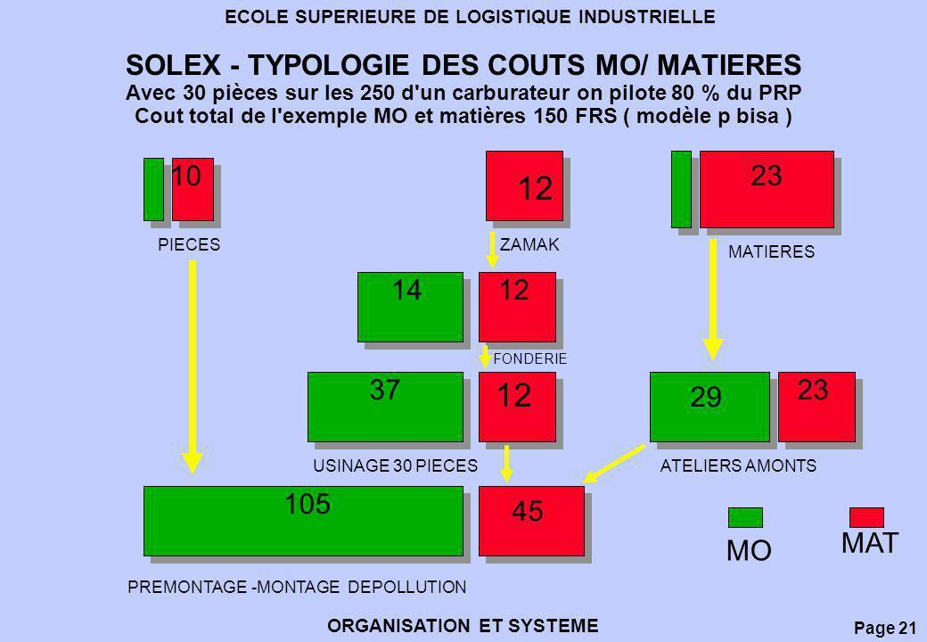 Page 21 ECOLE SUPERIEURE DE LOGISTIQUE INDUSTRIELLE ORGANISATION ET SYSTEME SOLEX - TYPOLOGIE DES COUTS MO/ MATIERES Avec 30 pièces sur les 250 d'un c