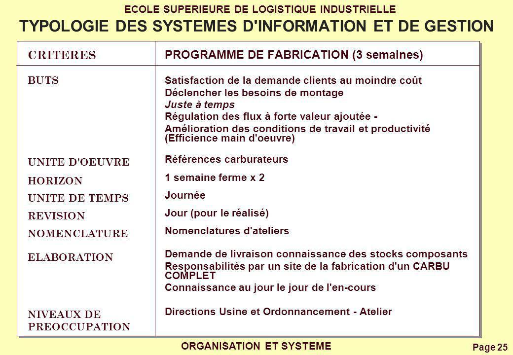 Page 25 ECOLE SUPERIEURE DE LOGISTIQUE INDUSTRIELLE ORGANISATION ET SYSTEME TYPOLOGIE DES SYSTEMES D'INFORMATION ET DE GESTION CRITERES BUTS UNITE D'O