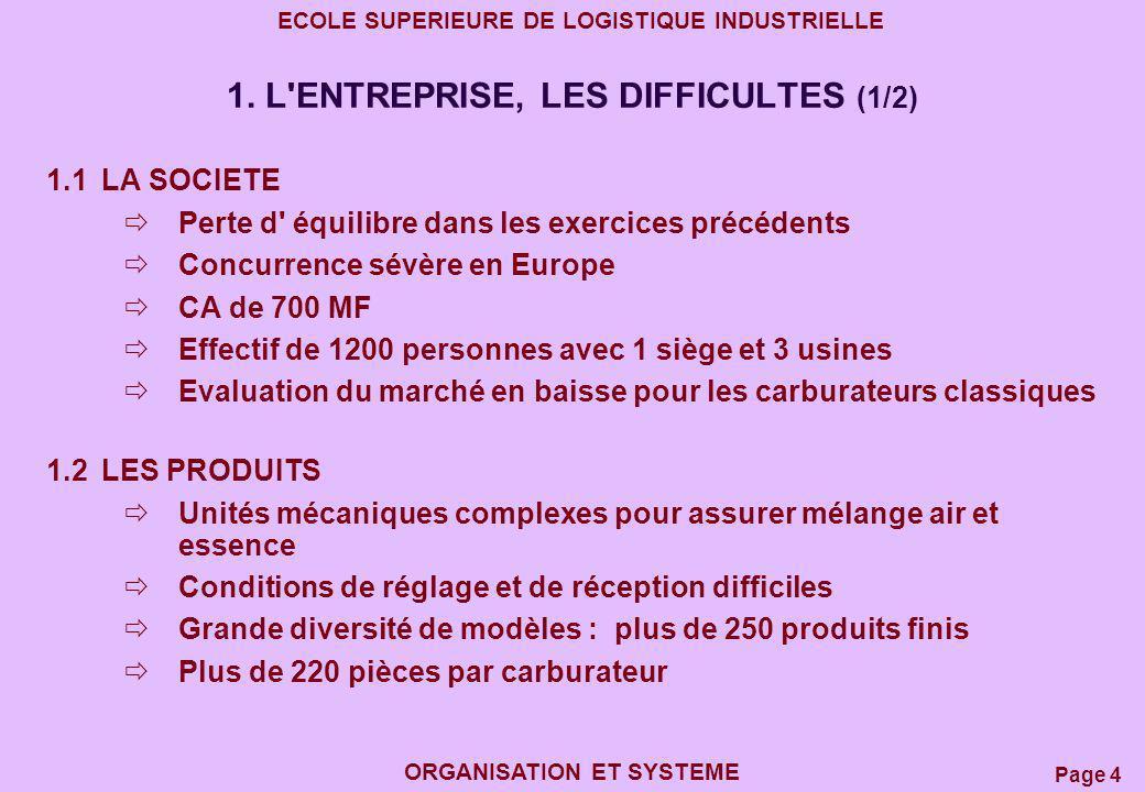 Page 4 ECOLE SUPERIEURE DE LOGISTIQUE INDUSTRIELLE ORGANISATION ET SYSTEME 1. L'ENTREPRISE, LES DIFFICULTES (1/2) 1.1LA SOCIETE Perte d' équilibre dan