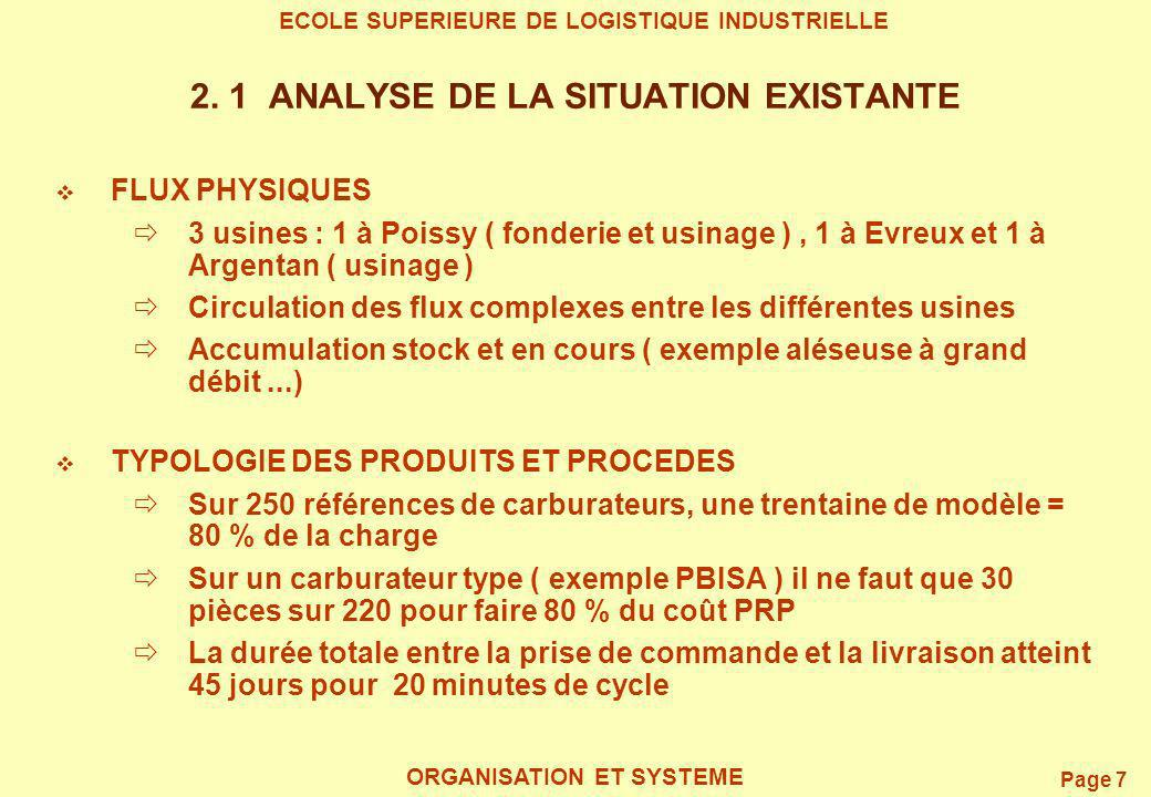 Page 8 ECOLE SUPERIEURE DE LOGISTIQUE INDUSTRIELLE ORGANISATION ET SYSTEME 2.2 SITUATION AU DEPART - SCHEMA FLUX PHYSIQUE (1/2) FAB STOCK A CHAQUE OPERATION USINE A FAB STOCK USINE C FAB STOCK USINE B