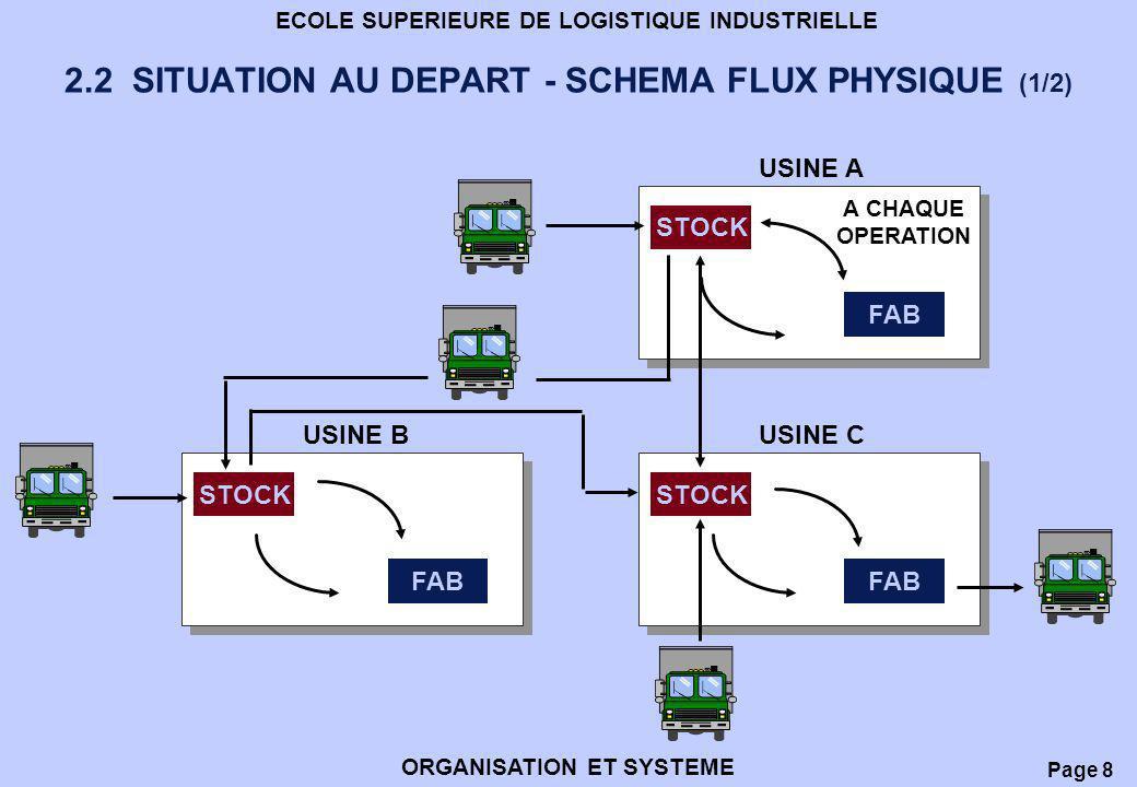 Page 9 ECOLE SUPERIEURE DE LOGISTIQUE INDUSTRIELLE ORGANISATION ET SYSTEME 2.2 SITUATION AU DEPART - SCHEMA FLUX PHYSIQUE (2/2) PROBLEMES IDENTIFIES, FLUX PHYSIQUES COMPLEXES, RETOURS MAGASINS APRES CHAQUE OPERATION, NOMBREUSES REPRISES, POSTES GOULOTS, FLUX INTER-USINES LOURDS.
