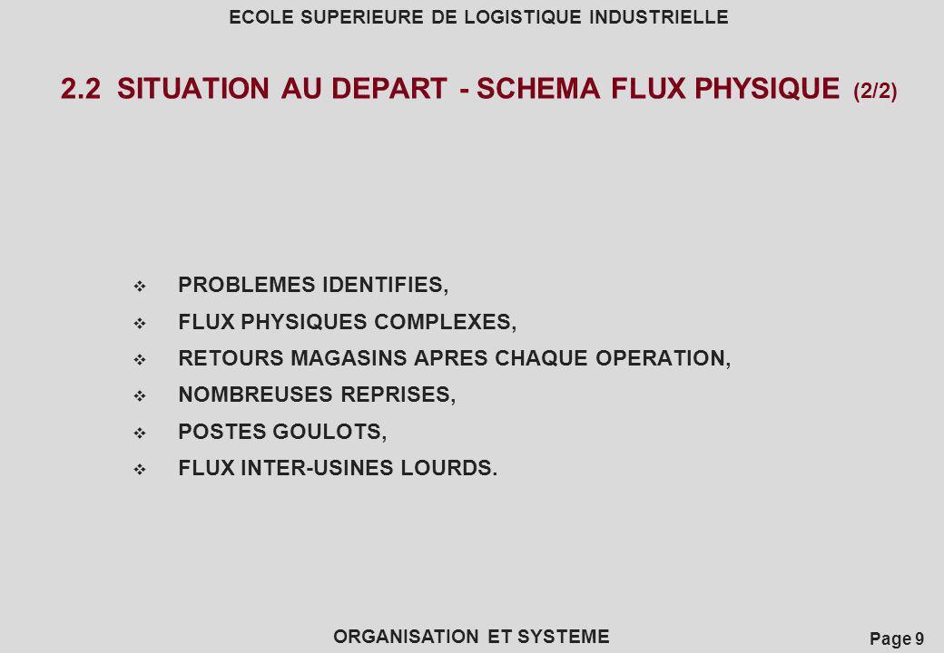 Page 9 ECOLE SUPERIEURE DE LOGISTIQUE INDUSTRIELLE ORGANISATION ET SYSTEME 2.2 SITUATION AU DEPART - SCHEMA FLUX PHYSIQUE (2/2) PROBLEMES IDENTIFIES,