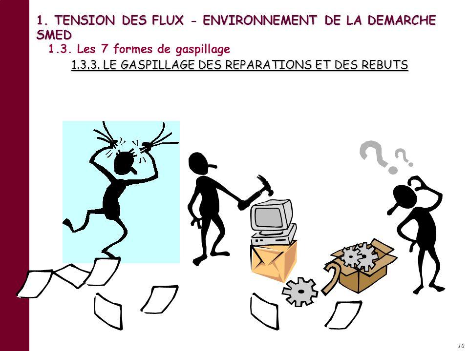 9. MP Produits finis Encours 1.3. Les 7 formes de gaspillage 1.3.2. LE GASPILLAGE DU STOCKAGE 1. TENSION DES FLUX - ENVIRONNEMENT DE LA DEMARCHE SMED