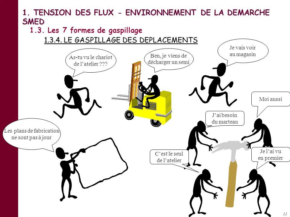 10 1. TENSION DES FLUX - ENVIRONNEMENT DE LA DEMARCHE SMED 1.3. Les 7 formes de gaspillage 1.3.3. LE GASPILLAGE DES REPARATIONS ET DES REBUTS