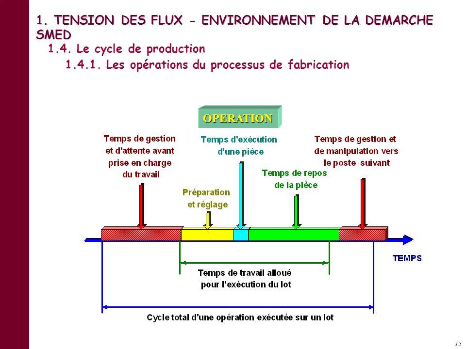 14 Réception Expéditions Production Brest Quai 1 Quai 2 Quai 3 Quai 4 Magasin 2 Magasin 1 Marseille 1. TENSION DES FLUX - ENVIRONNEMENT DE LA DEMARCHE
