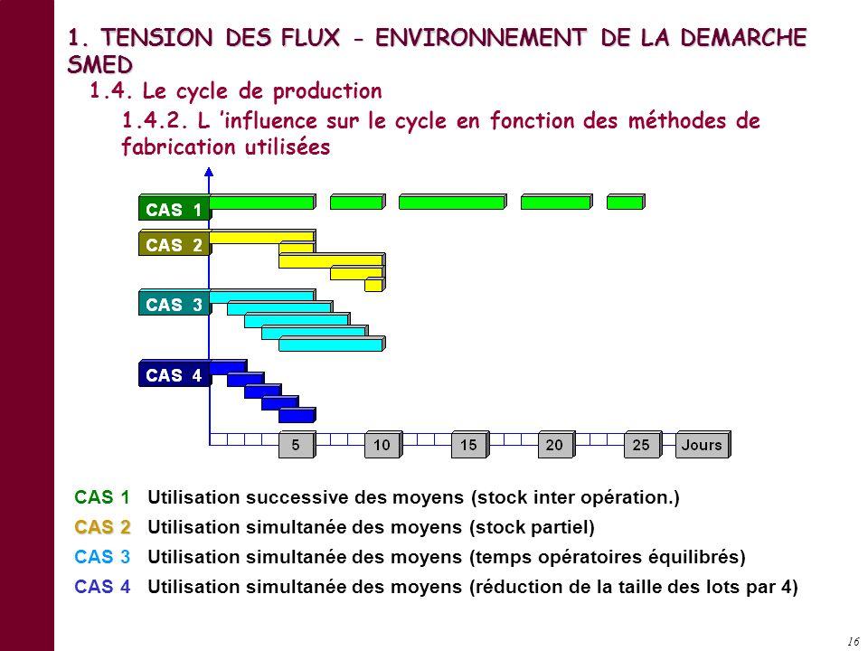 15 OPERATION 1. TENSION DES FLUX - ENVIRONNEMENT DE LA DEMARCHE SMED 1.4. Le cycle de production 1.4.1. Les opérations du processus de fabrication