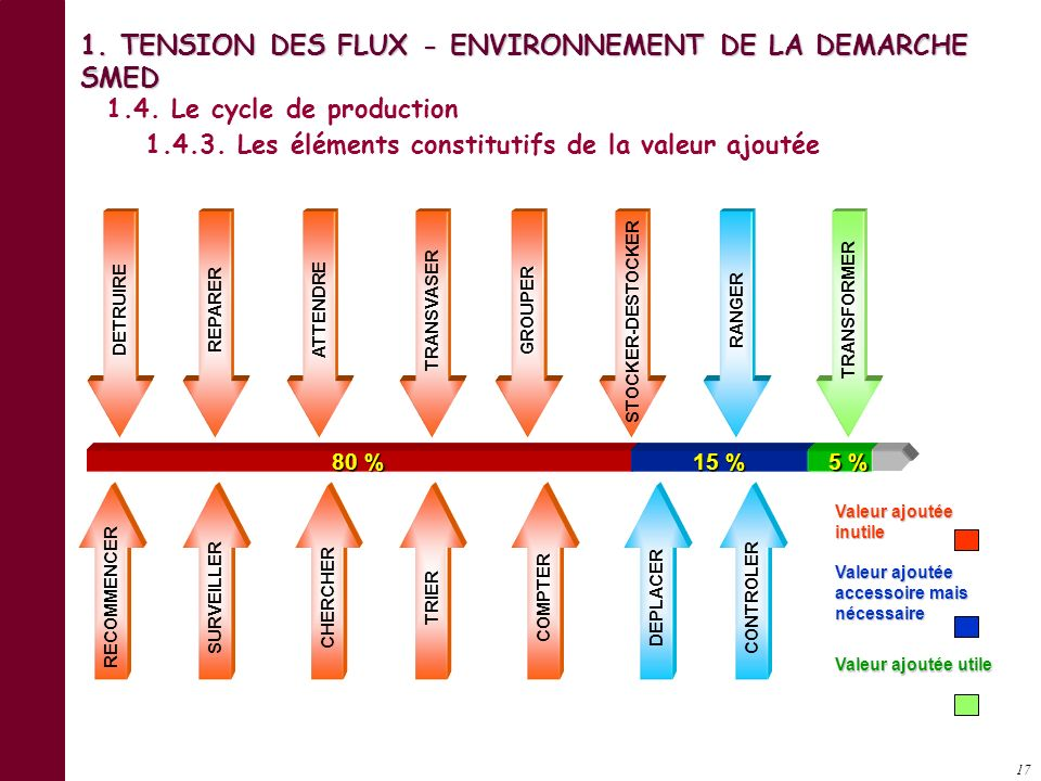 16 CAS 1 Utilisation successive des moyens (stock inter opération.) CAS 2 CAS 2 Utilisation simultanée des moyens (stock partiel) CAS 3 Utilisation si