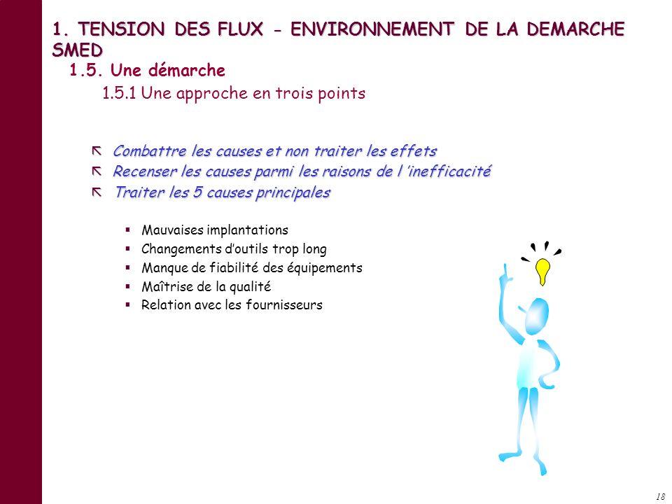 17 1. TENSION DES FLUX - ENVIRONNEMENT DE LA DEMARCHE SMED 1.4. Le cycle de production 1.4.3. Les éléments constitutifs de la valeur ajoutée RECOMMENC