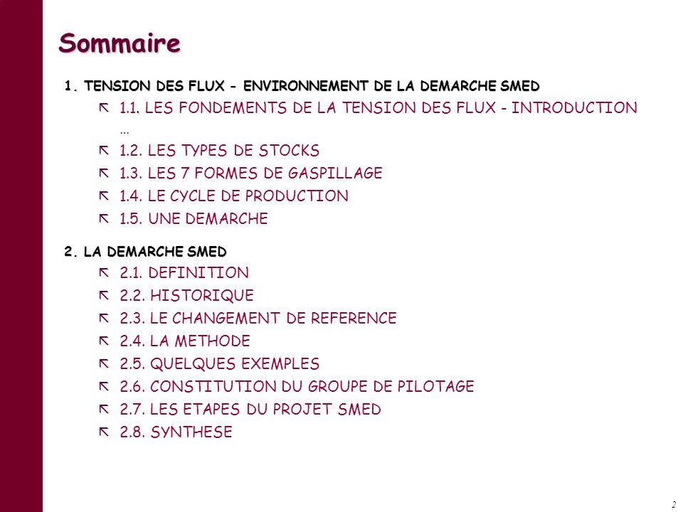 2 Sommaire 1.TENSION DES FLUX - ENVIRONNEMENT DE LA DEMARCHE SMED.