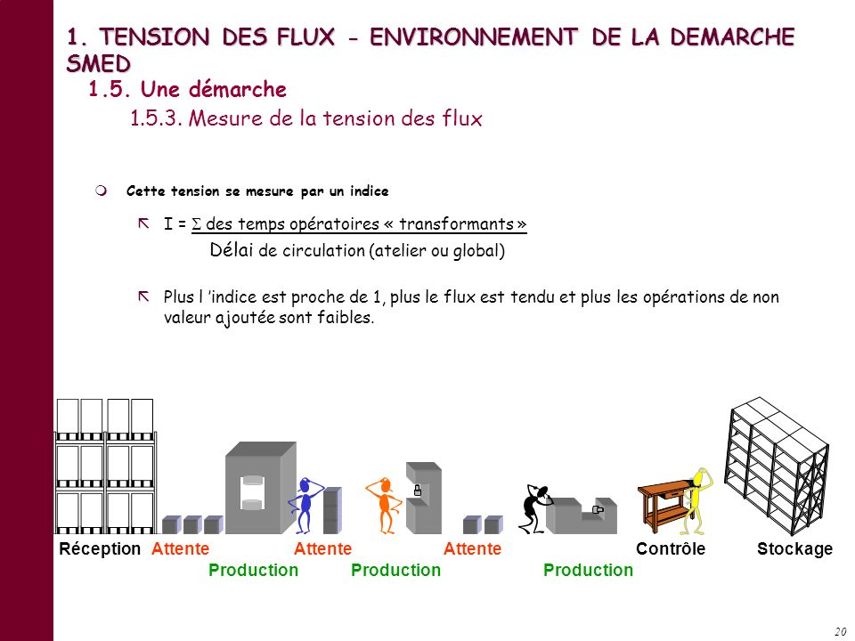 19 1. TENSION DES FLUX - ENVIRONNEMENT DE LA DEMARCHE SMED Engager des actions en faveur de : La flexibilité de l outil de production –par la réductio