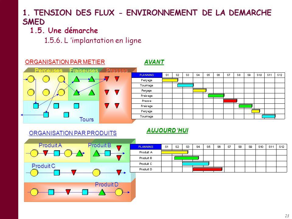 22 C est : Organiser et prévoir la charge de travail Augmenter la disponibilité et la flexibilité des équipements Contrôler le rythme de lancement. Ne