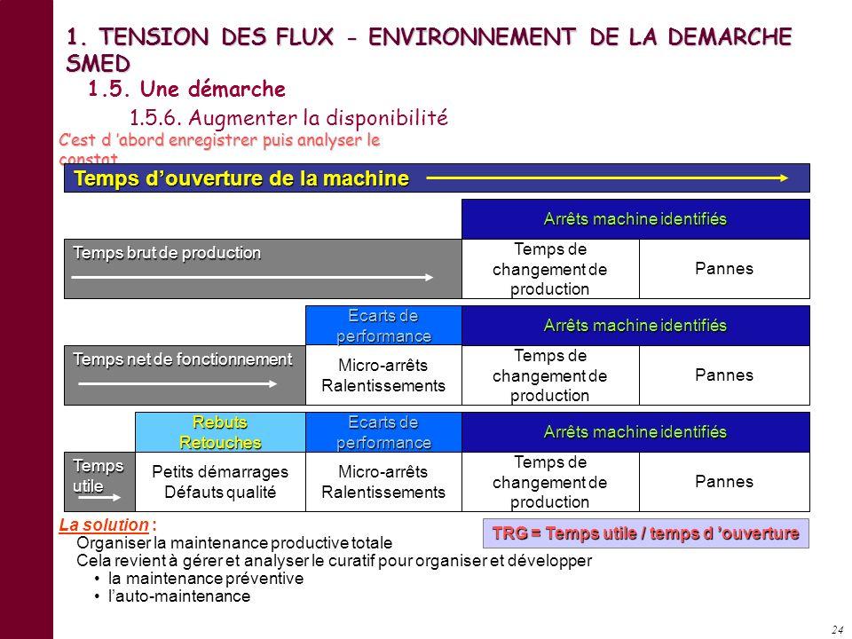 23 ORGANISATION PAR METIER Perceuses Fraiseuses Presses ToursAVANT ORGANISATION PAR PRODUITS AUJOURD HUI Produit C Produit B Produit A Produit D 1. TE