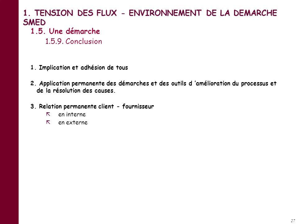 26 1. TENSION DES FLUX - ENVIRONNEMENT DE LA DEMARCHE SMED Prendre en compte les phases principales Fabrication : transformation - usinage - montage T