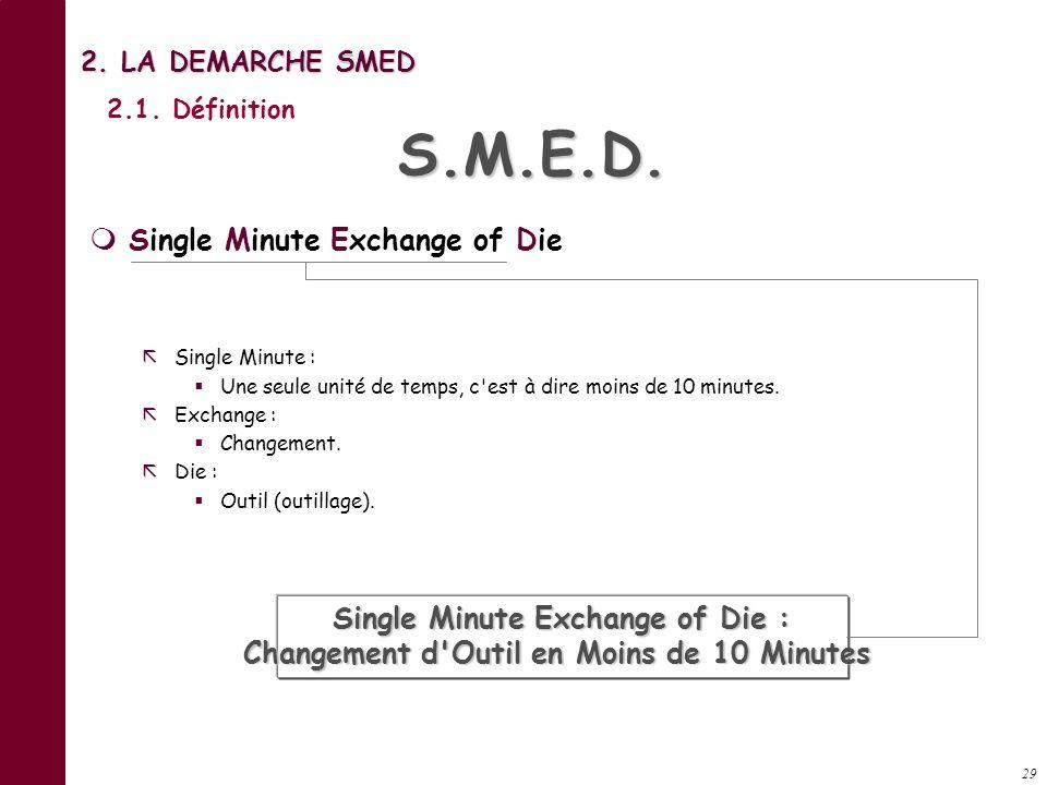 2. La Démarche S.M.E.D.