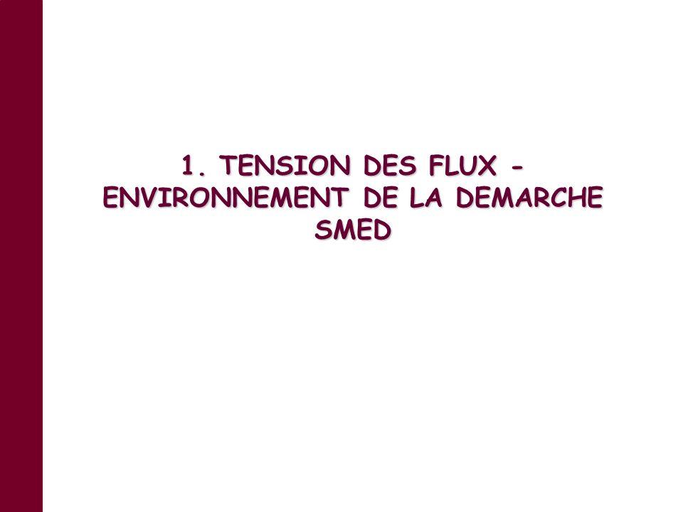 2 Sommaire 1. TENSION DES FLUX - ENVIRONNEMENT DE LA DEMARCHE SMED. 1.1. LES FONDEMENTS DE LA TENSION DES FLUX - INTRODUCTION … 1.2. LES TYPES DE STOC
