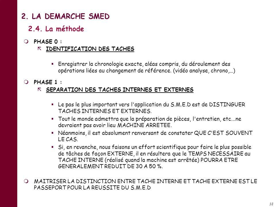 37 LES DIFFERENTES PHASES DE LA METHODE SMED IDENTIFIER IDENTIFIER Phase 0 : SEPARER SEPARER Phase 1 : Phase 2 : Phase 3 et 4 : CONVERTIR CONVERTIR RA
