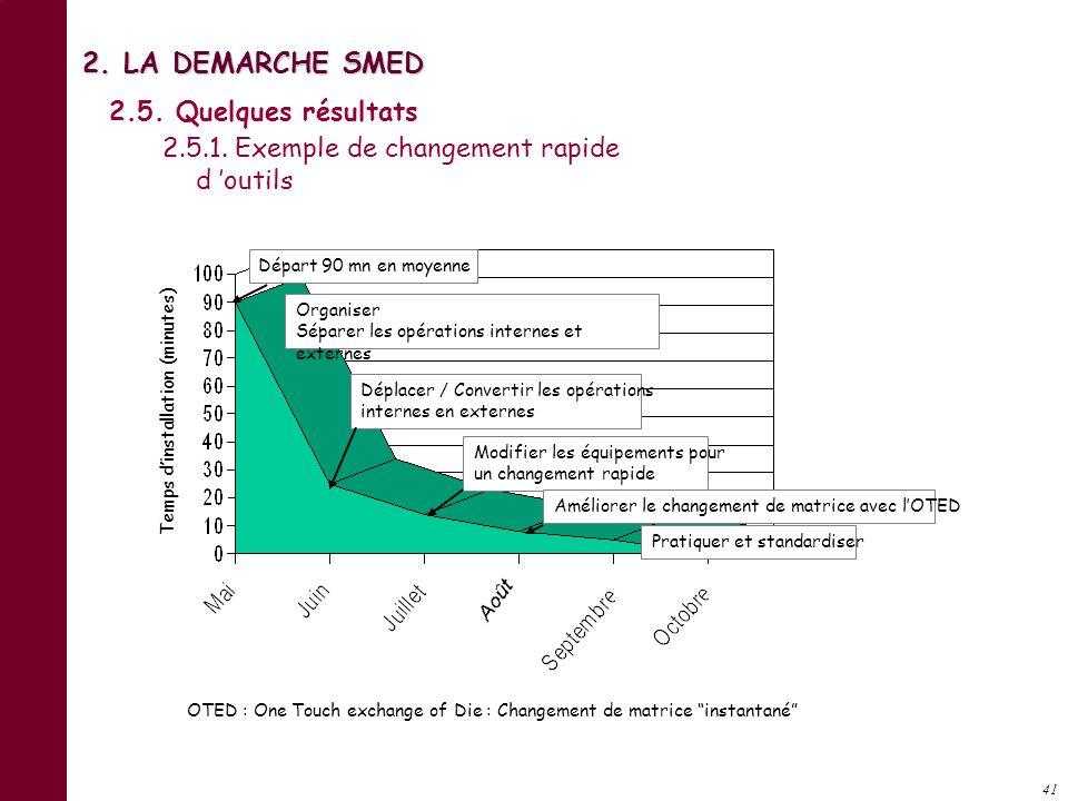 40 PHASE 3 et 4 : RATIONALISATION DE TOUS LES ASPECTS DE L'OPERATION DE CHANGEMENT Bien que le changement EN MOINS DE 10 MUNITES puisse, occasionnelle