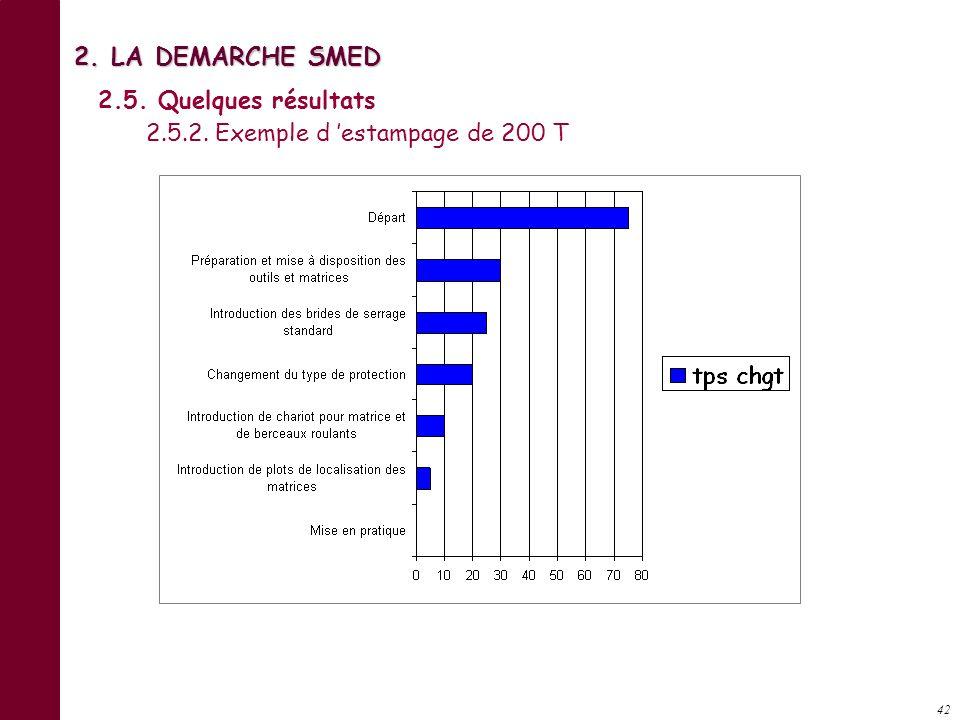 41 2. LA DEMARCHE SMED 2.5. Quelques résultats 2.5.1. Exemple de changement rapide d outils Temps dinstallation (minutes) Départ 90 mn en moyenne Orga